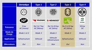 Type A Ou Ac : les zelectriciens 2 bornes z l ctriques ~ Dailycaller-alerts.com Idées de Décoration
