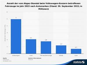 Vw Abgasskandal Betroffen : automobiles news informationen und automobile stories ~ Jslefanu.com Haus und Dekorationen