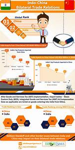 India China Bilateral Trade Relations – Infographic