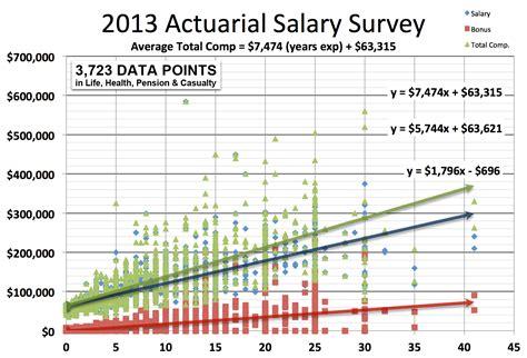 Actuary Salary Survey  Actuary Jobs  Dw Simpson Global