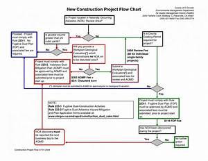 Engineering Process Flow Diagram