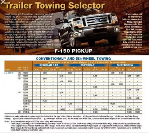 lb package  max tow