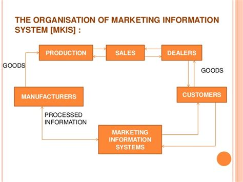 marketing system marketing information systems and marketing research