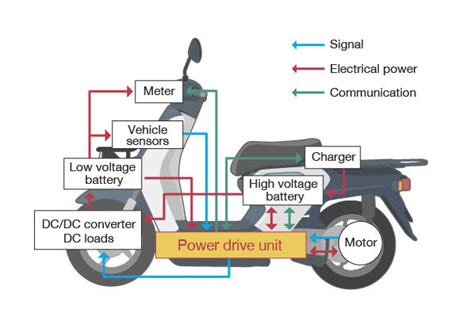 Control Unit For Electric Motorcycle (power Drive Unit