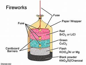 Pyrotechnics Of Metals