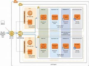 Sharepoint Server On Aws