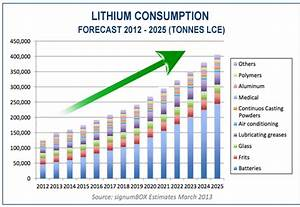 Increasingly Important Lithium Production May Bring Future ...