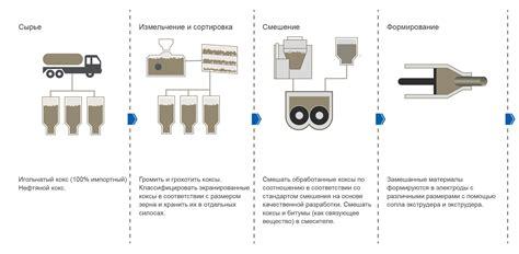 graphite carbon electrodes sompanies