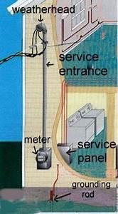 200 Amp Panel Wiring Diagram Pull Thru