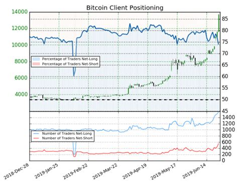 Learn how the currency has seen major spikes and. Bitcoin Price Plummets $2,000 in Minutes After Failing at Resistance