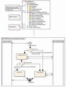 Create Bpel 1 1 Model Structure
