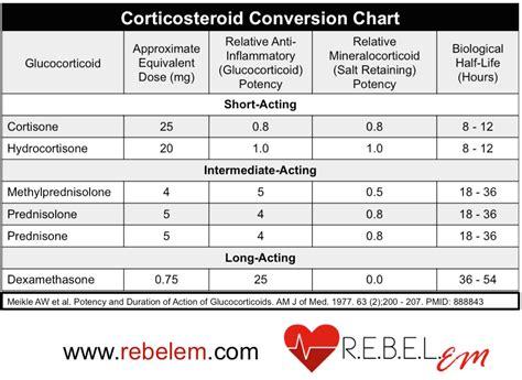 Dosage Conversion Chart