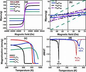 A And B  Magnetization Vs  Magnetic Field  M