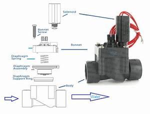 Sprinkler System Basics