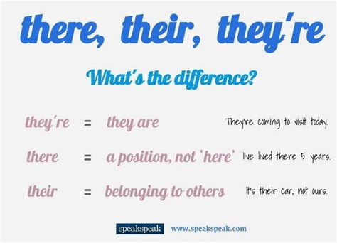9 Best Their, They're, There Images On Pinterest  Teaching Ideas, Classroom Ideas And Learn English
