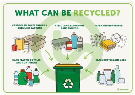 What Can Be Recycled? Poster Teaching Resource