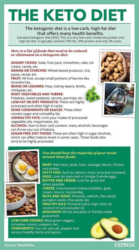 keto diet plan nutritionist warning   boost weight