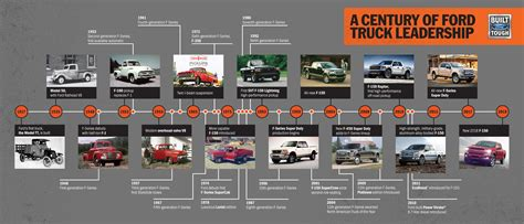 ford celebrates  years  truck history