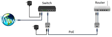 adaptador power  ethernet poe elab hackerspace