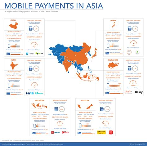 A Fresh Look At Asia's Payment Landscape