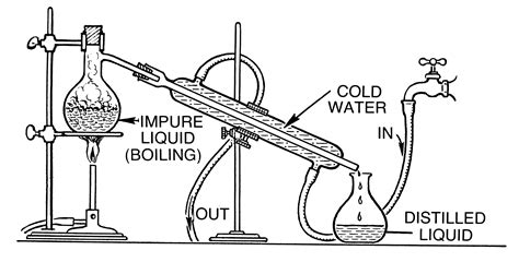Purification Organic Compounds Types Methods