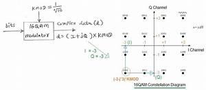 16 Qam Modulation Vs 64 Qam Modulation Vs 256 Qam Modulation