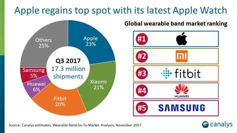 canalys newsroom media alert apple retakes the lead in the wearable band market in q3 2017