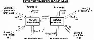 Stochiometry Road Map
