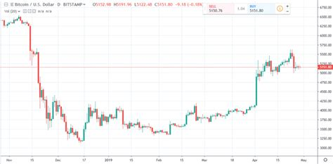 Use the flexible customization options and dozens of tools to help you understand where bitcoin prices are headed. Bitcoin Daily Chart Alert - Bearish Pennant Pattern Forms - Apr. 29 - Kitco News - Business ...