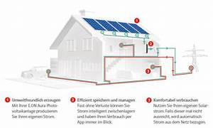 Photovoltaikanlage Berechnen : photovoltaik eigenverbrauch top exergy ihr ~ Themetempest.com Abrechnung