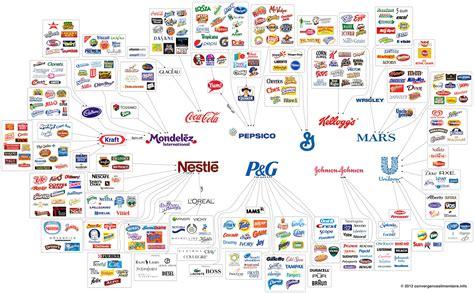 Weltherrschaft Weniger Konzerne  Wer Mit Wem