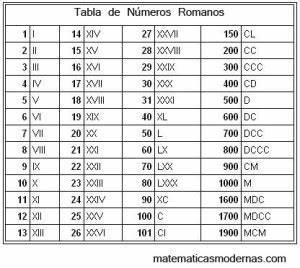 1998 En Chiffre Romain : la numeraci n romana matematicas modernas ~ Voncanada.com Idées de Décoration