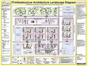 It Infrastructure Architecture Blueprint