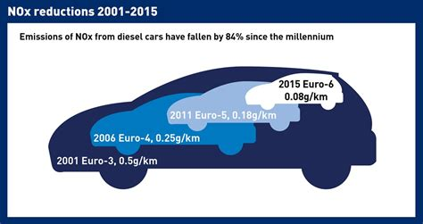 Smmt Puts Record Straight On Diesel Cars With New