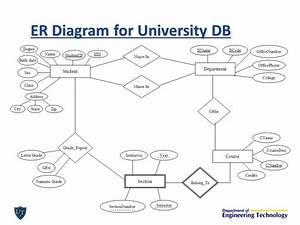 Er Diagram For University Database With Explanation