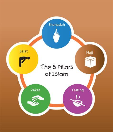 Pillars Of Islam, Five Pillars Of Islam, Shahadah, Salah