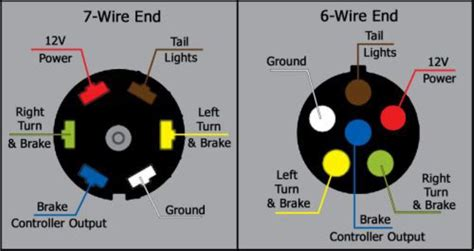 wire functions   blue ox