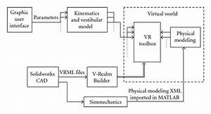 Development Of A Dynamic Virtual Reality Model Of The