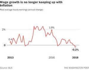 In U.S., wage growth is being wiped out entirely by ...