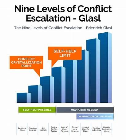 Conflict Escalation Levels Glas Thomas Jordan Theory