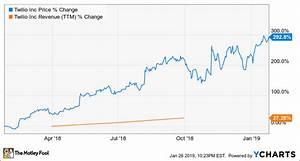 Twlo Chart My Top Growth Stock For 2019 Nasdaq Com
