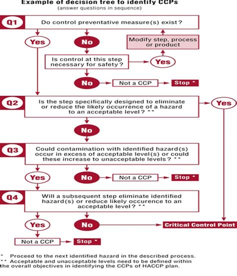 ccp cuisine iso 22000 resource center iso 22000 2005 decision tree