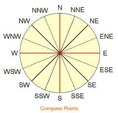 compass introduction quadrant bearing azimuth cardinal