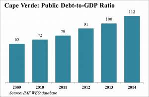 African Debt Issues Are a Thing of the Past, Right ...