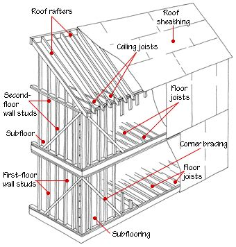 Wiring Diagram For Two Story House by House Framing Diagrams Methods