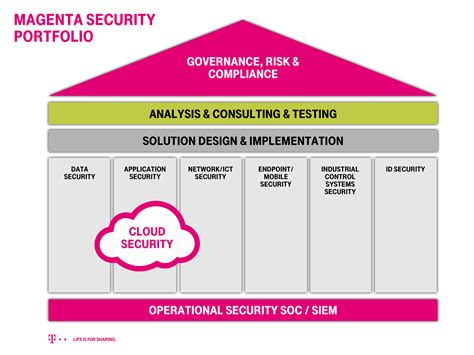 magenta cloud test magenta security is the protective cyber shield