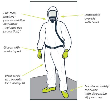 personal protective equipment ppe  working
