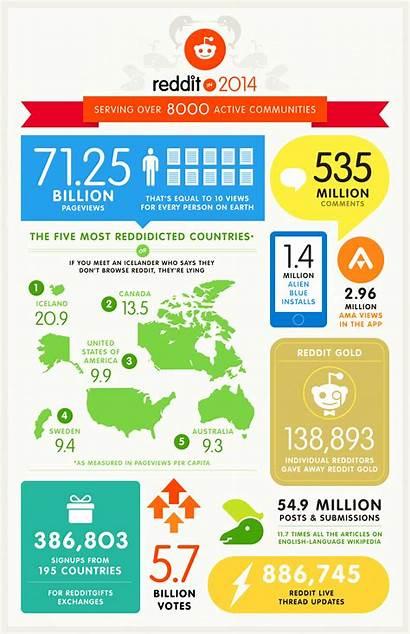 Reddit Infographic Recap Graphics Daily Facts