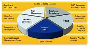 Internal Audit Software | ProcessGene
