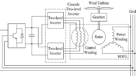 structural diagram   open winding brushless doubly